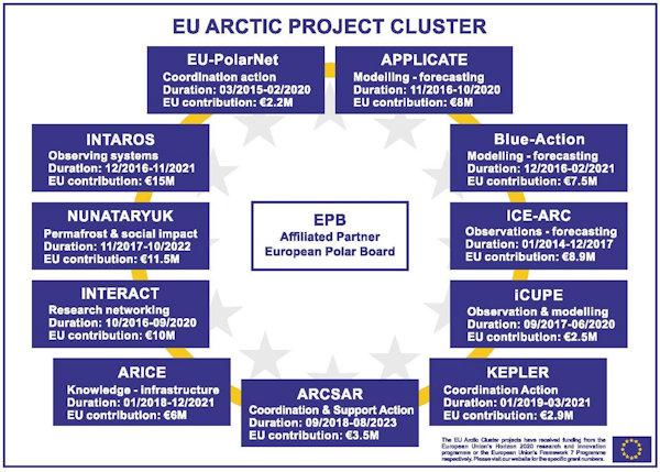 EU cluster